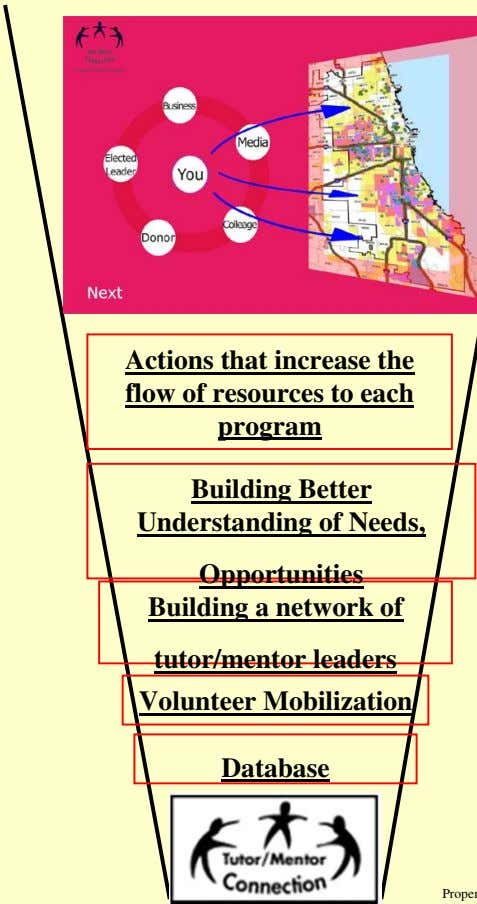 Actions that increase the flow of resources to each program Building Better Understanding of Needs,