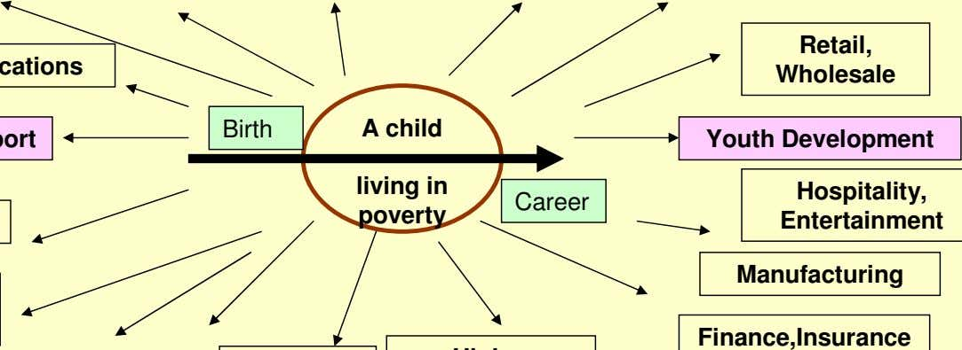 Retail, Wholesale Birth A child Youth Development living in Hospitality, Career poverty Entertainment