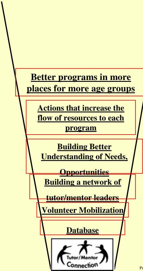 Better programs in more places for more age groups Actions that increase the flow of