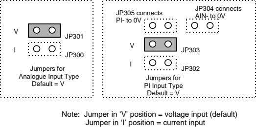 JP305 connects JP304 connects AIN- to 0V PI- to 0V V JP301 V I JP303