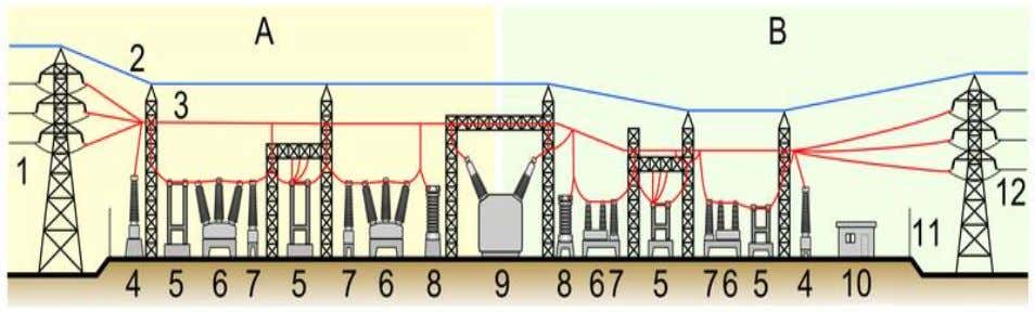 to raise or lower the distribution voltage as required). . Elements of a substation A:Primary power