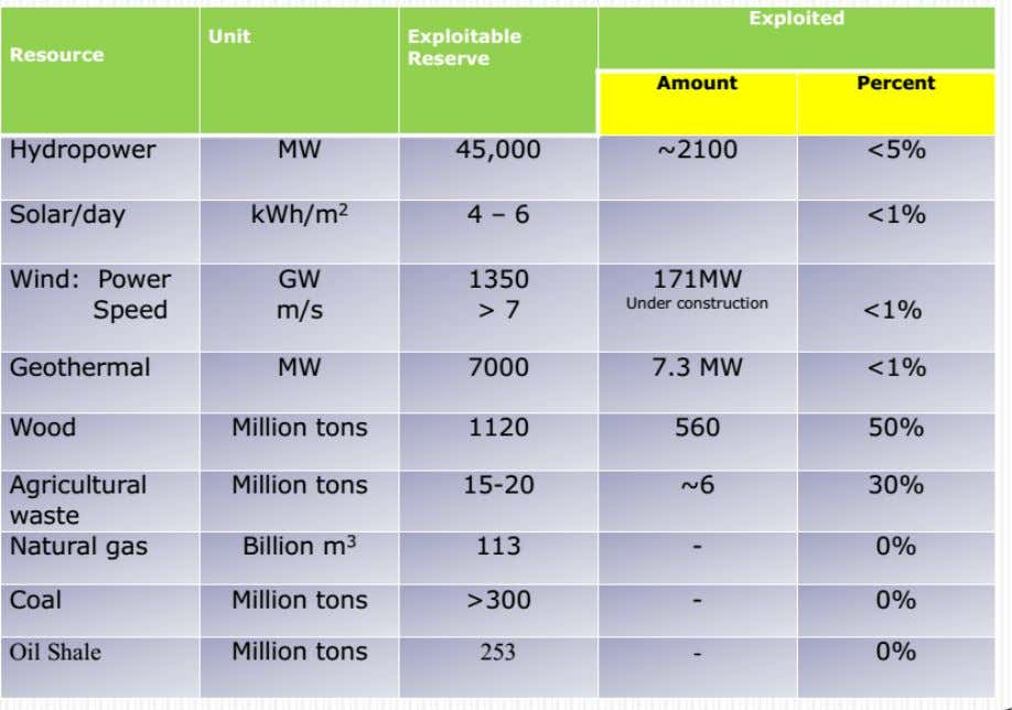 level. The Energy Resource Potential of Ethiopia Electricity Generation System installed capacity