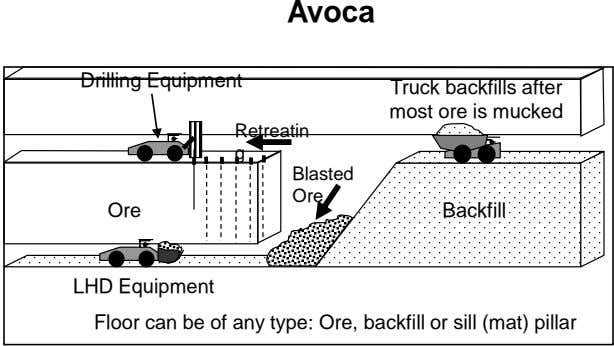 Avoca Drilling Equipment Truck backfills after most ore is mucked Retreatin g Blasted Ore Ore Backfill