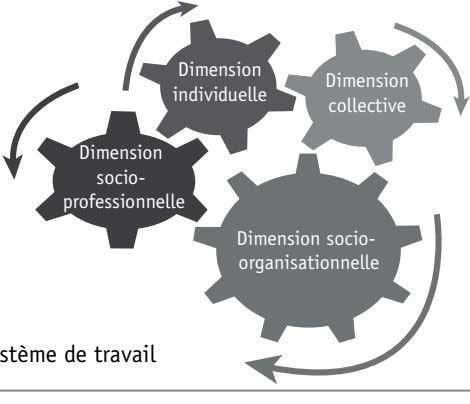 Dimension Dimension individuelle collective Dimension socio- professionnelle Dimension socio- organisationnelle