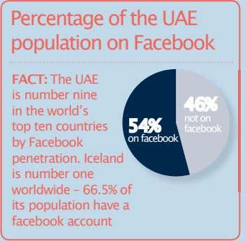 Percentage of the UAE population on Facebook FACT: The UAE is number nine in the