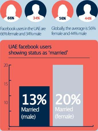 66% 34% 56% 44% Facebook users in the UAE are Globally, the average is 56%
