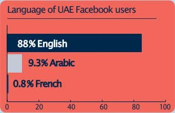 Language of UAE Facebook users 88% English 9.3% Arabic 0.8% French 0 20 40 60