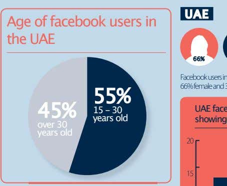 UAE Age of facebook users in the UAE 55% 45% 15 - 30 years old