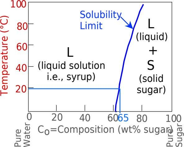 100 Solubility L 80 Limit (liquid) 60 L + S 40 (liquid solution i.e., syrup) (solid