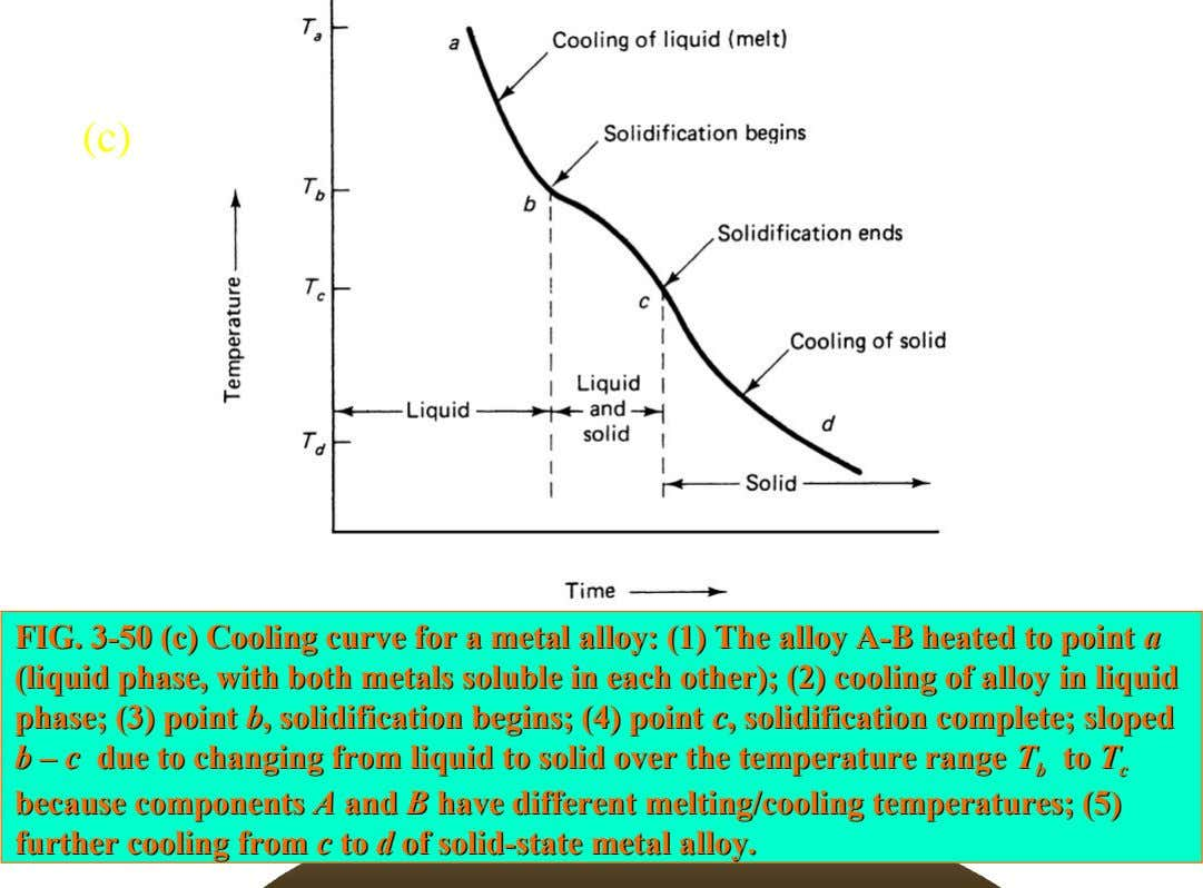 (c) FIG. FIG. 3-50 3-50 (c) (c) Cooling Cooling curve curve for for aa metal metal