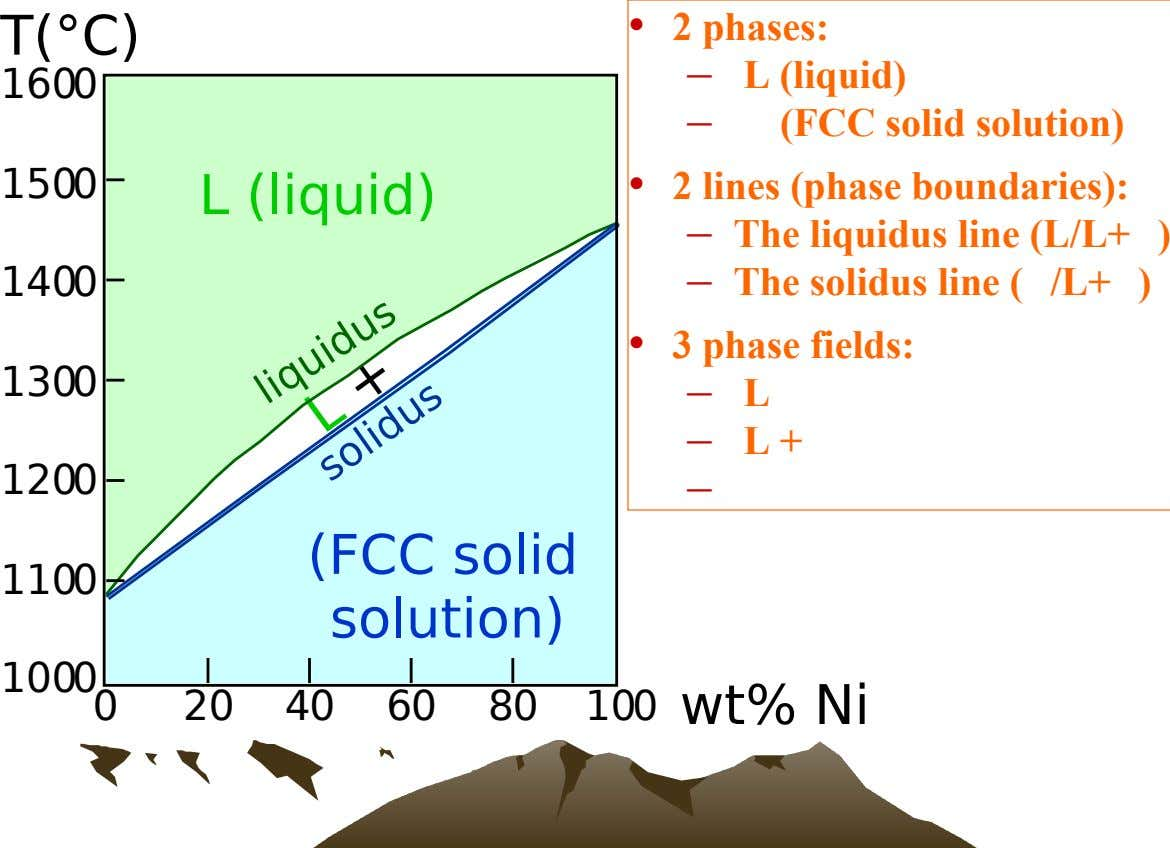 • T(°C) 2 phases: – • 2 phase L (liquid) 1600 – (FCC solid solution) L
