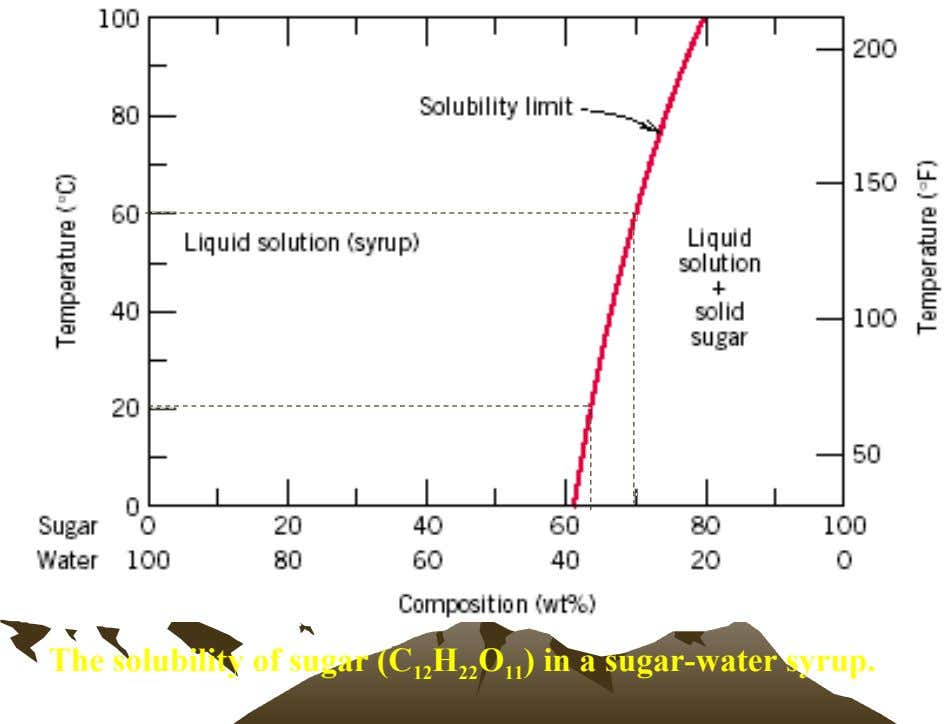The solubility of sugar (C 12 H 22 O 11 ) in a sugar-water syrup.