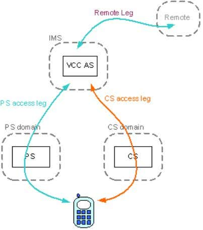 call re-establishment approach. 2.2.1 3GPP R7 VCC Review Figure 2.3 Conceptual operation of R7 VCC R7