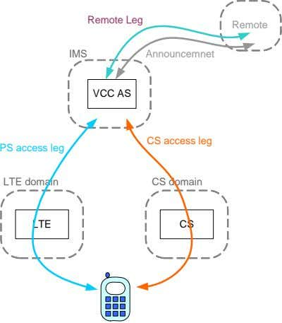 Remote Leg Remote IMS Announcemnet VCC AS CS access leg PS access leg LTE domain