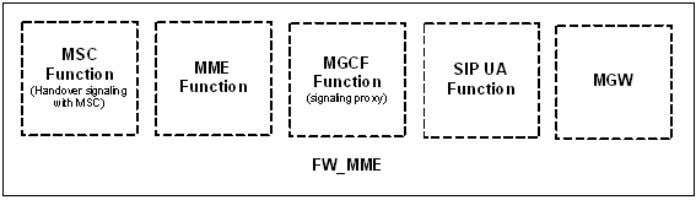 authentication and security. 3.2 Functionality of FW_MME Figure 3.1 Functionalities of FW_MME To satisfy our goal