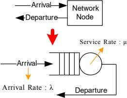 Arrival Network Departure Node Service Rate : μ Arrival Arrival Rate : λ Departure