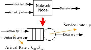 Arrival by UE Network Departure Node Arrival by others Service Rate : μ Arrival by