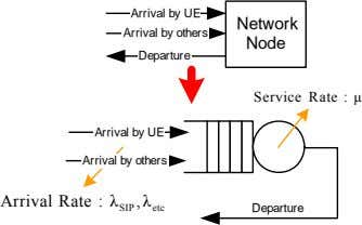 Arrival by UE Arrival by others Network Node Departure Service Rate : μ Arrival by