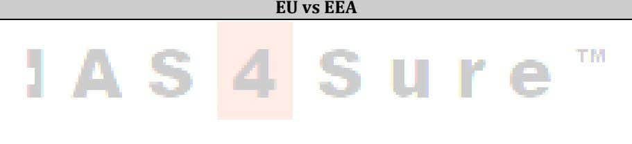 o http://www.ias4sure.com/mobile-app / EU vs EEA  The European Union ( EU ) is an economic
