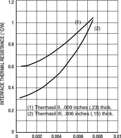 (1) (2) ° (1) Thermasil II, .009 inches (.23) thick. (2) Thermasil III, .006 inches (.15)