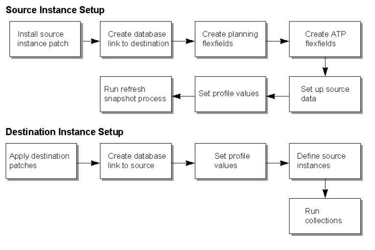 Source and Destination Instance Setup Setup Steps for the Source The setup steps are as follows: