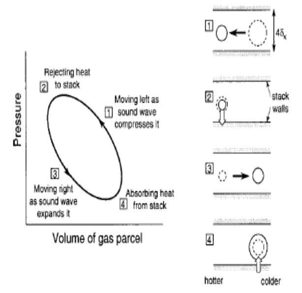 THERMOACOUSTIC CYCLE  The figure traces the basic thermoacoustic cycle for a packet of gas, a