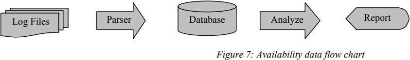 Parser Database Report Analyze Log Files Figure 7: Availability data flow chart