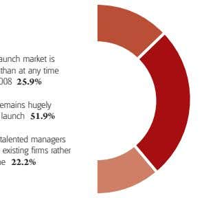 SURVEY HOW DO YOU VIEW THE CURRENT HEDGE FUND LAUNCH MARKET? Strong – the launch market