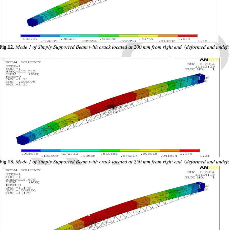 Volume 2, Issue 6, October-November, 2014 ISSN 2091-2730 Fig.12. Mode 1 of Simply Supported Beam with