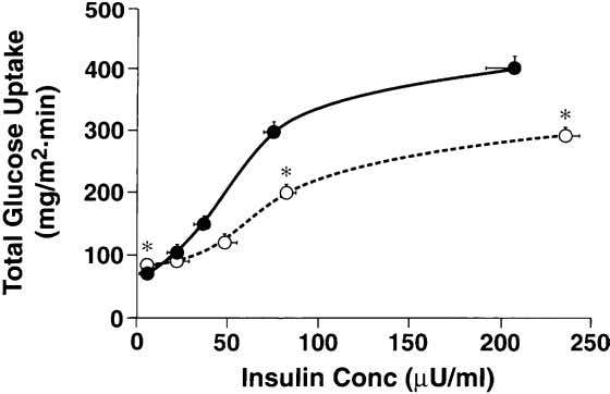 (2) stimulation of glucose uptake by the splanchnic Fig. 6. Dose-response curve relating the plasma insulin