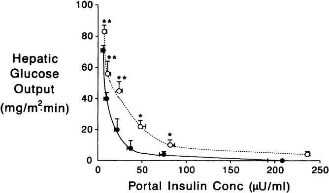 (ED 5 0 ) of approximately 30 to 40 l U/mL; (2) Fig. 8. Dose-response curve