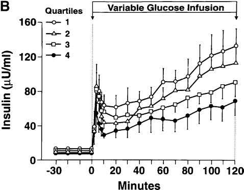 relationship between the fasting plasma glucose (FPG) and Fig. 2. ( A ) Whole-body rate of