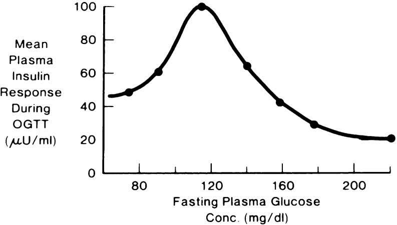 insulin response, when viewed in absolute terms, becomes Fig. 3. Starling's curve of the pancreas for