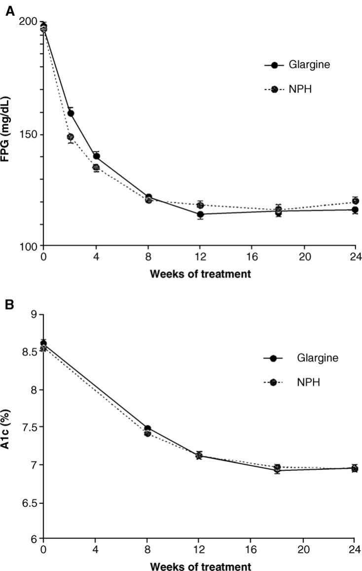 slower rate, stabilizing after 18 weeks ( Fig. 2 ) [50] . Fig. 2. ( A