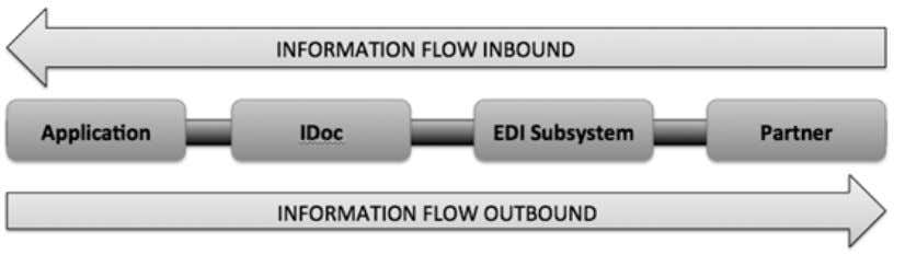 "EDI STANDARDS AND IDOC ""EDI is electronic exchange of business document between the computer systems"