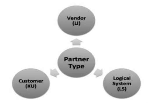 is KU for customer, LI for vendor and LS for Logical System. MESSAGE TYPE IDoc processing