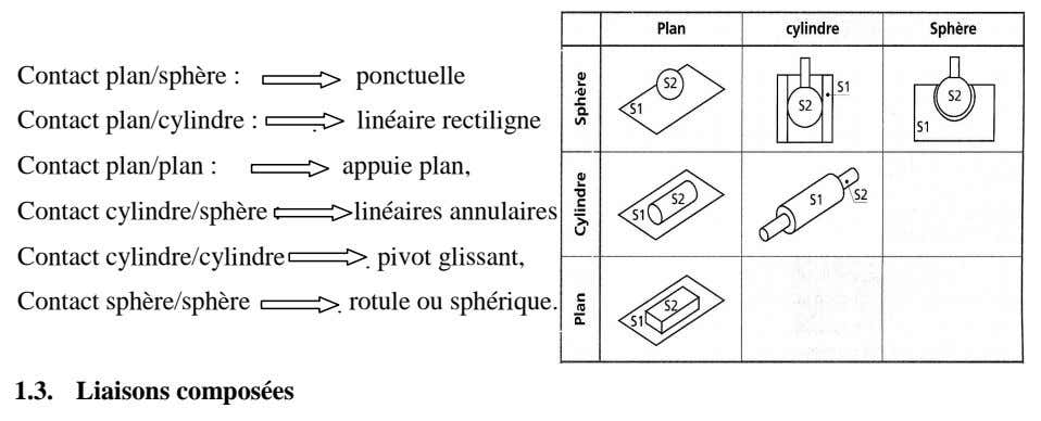 Contact plan/sphère : Contact plan/cylindre :  Contact plan/plan : Contact cylindre/sphère : Contact