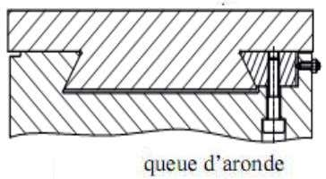 on utilise des cales en matériau tendre (bronze…). 2.3. Guidages par interposition d'éléments antifriction