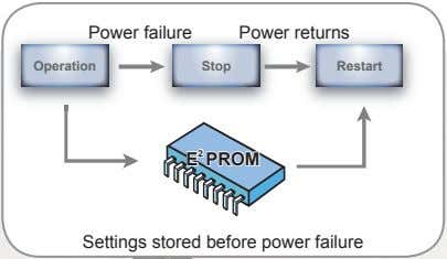 Power failure Power returns Operation Stop Restart 2 E PROM E 2 PROM Settings stored