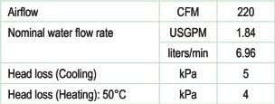 Airfow CFM 220 Nominal water fow rate USGPM 1.84 liters/min 6.96 Head loss (Cooling) kPa