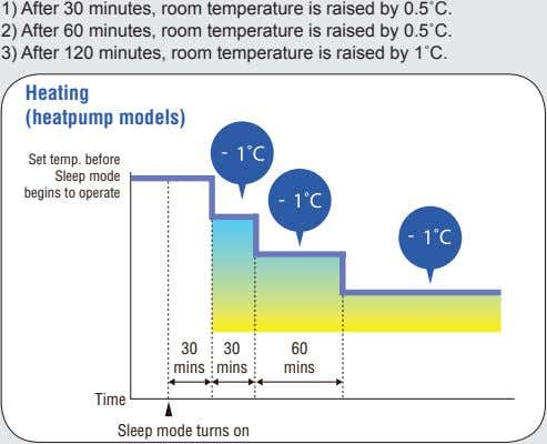 1) After 30 minutes, room temperature is raised by 0.5˚C. 2) After 60 minutes, room