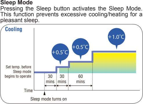 Sleep Mode Pressing the Sleep button activates the Sleep Mode. This function prevents excessive cooling/heating