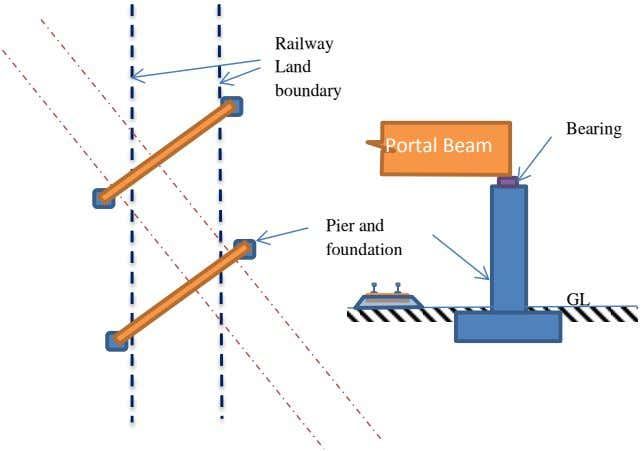 Railway Land boundary Bearing Portal Beam Pier and foundation GL