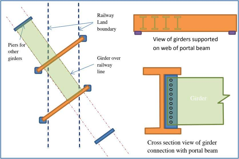 Railway Land boundary Piers for View of girders supported on web of portal beam other