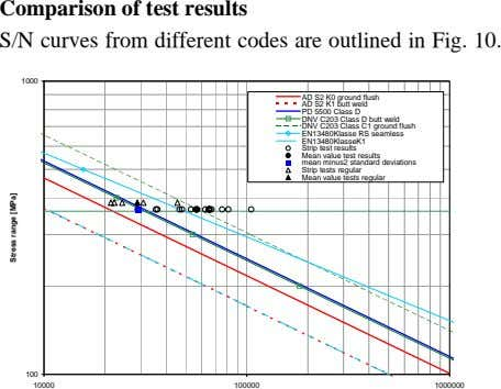 Comparison of test results S/N curves from different codes are outlined in Fig. 10. 1000