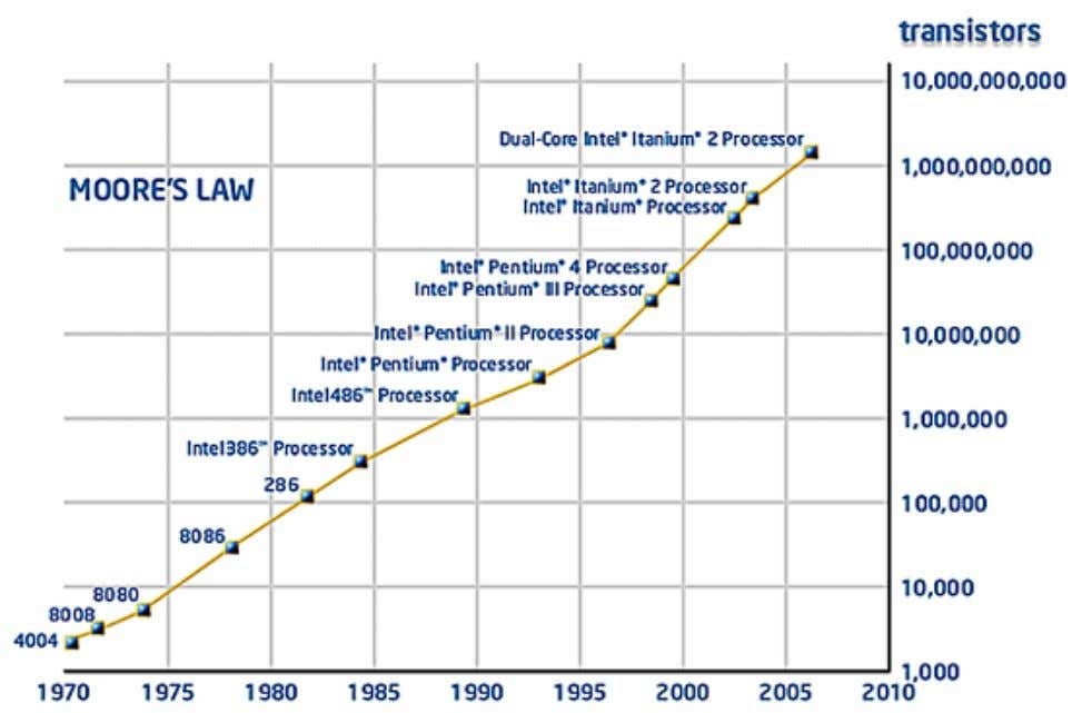 Moore noted that the number of transistors on a chip doubled every 18 to 24 months.