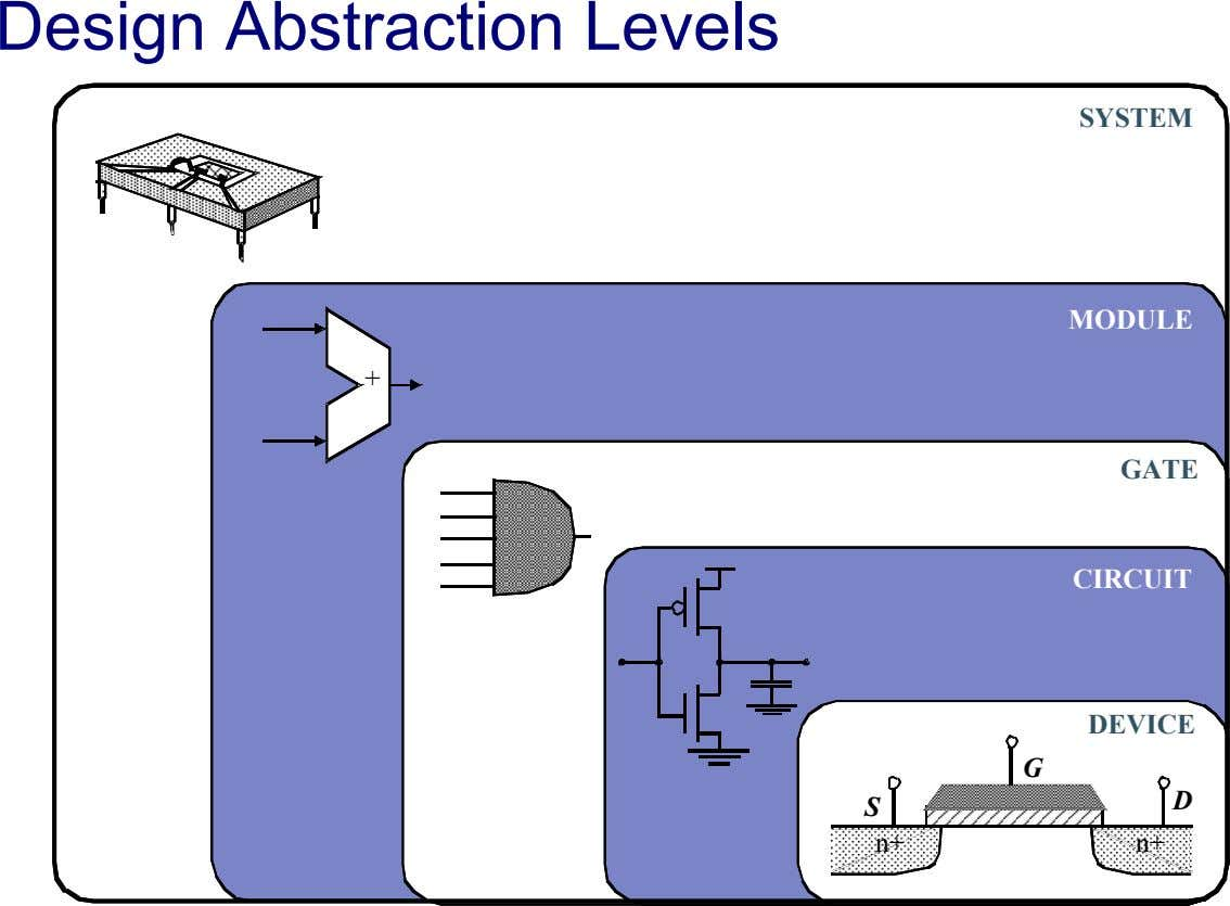Design Abstraction Levels SYSTEM MODULE + GATE CIRCUIT DEVICE G D S n+ n+