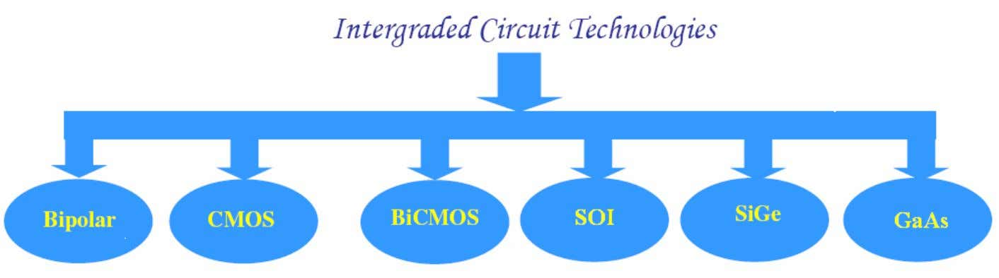 Classification of IC Technologies (for RF) (for High Speed)