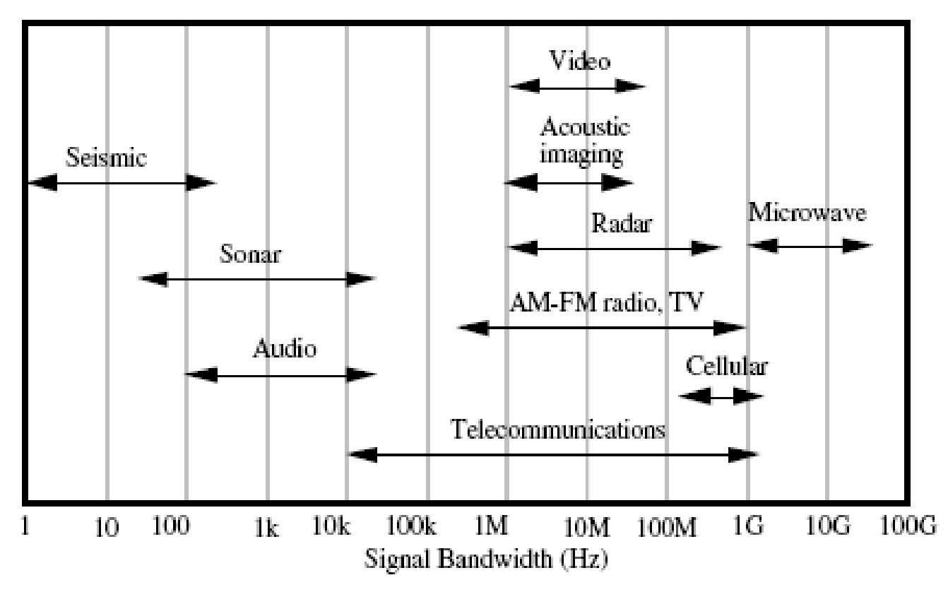 Signal Bandwiths versus Application
