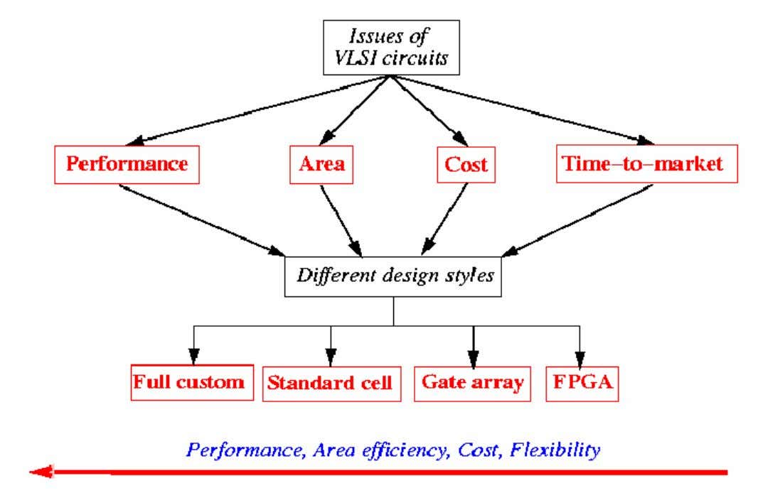 Classification of ASIC Design Styles
